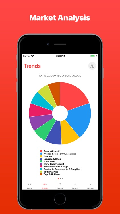 AliTrends: Products Trending