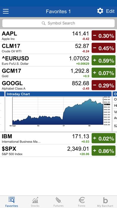 Barchart Stocks, Futures and Forex screenshot