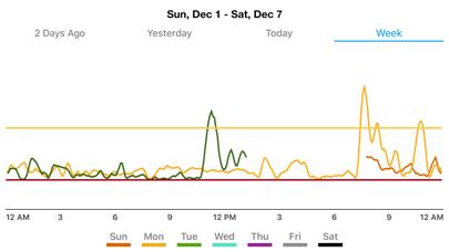cancel Dexcom Glucose Program App subscription image 2