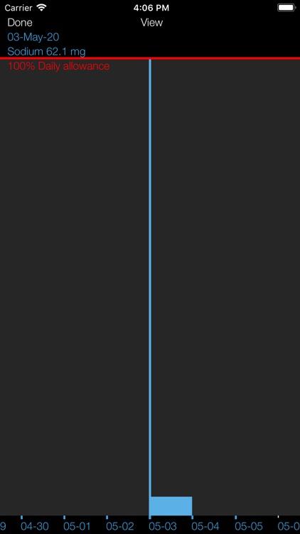 Sodium Counter & Tracker screenshot-7