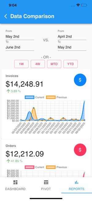 aplicación móvil de seguimiento de datos de ventas externas