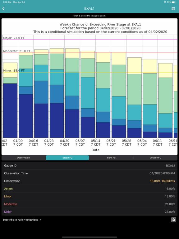 River Levels & Flows screenshot 12