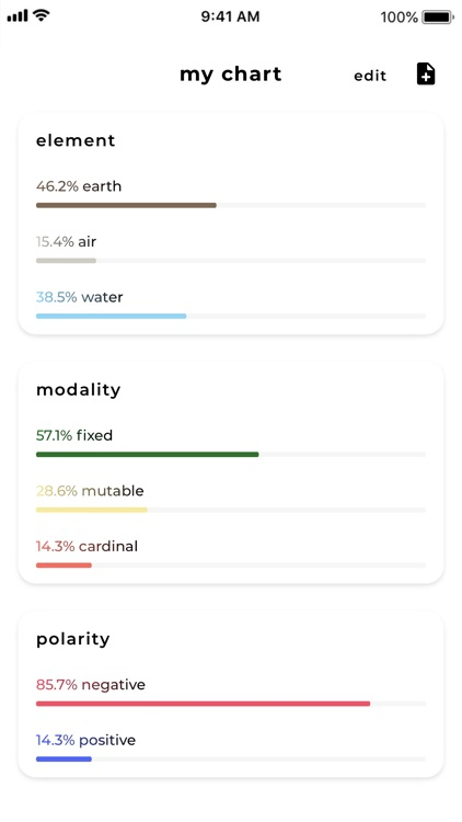 Charts Astrology screenshot-5
