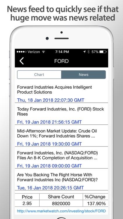 Ultimate Stock Scanner PRO screenshot-6