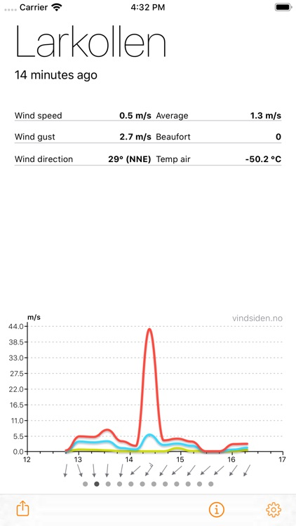 Weather Station Guide