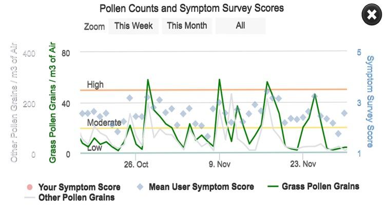 Brisbane Pollen Count screenshot-5