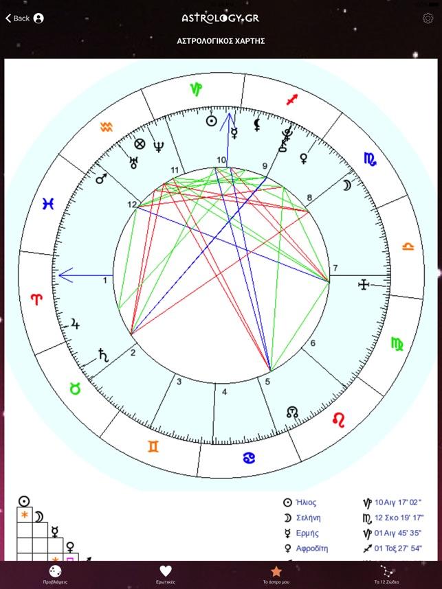 Astrology Gr