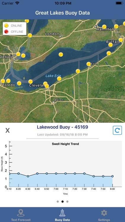 Lake Erie Boating Weather