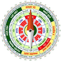 Feng shui Compass in English