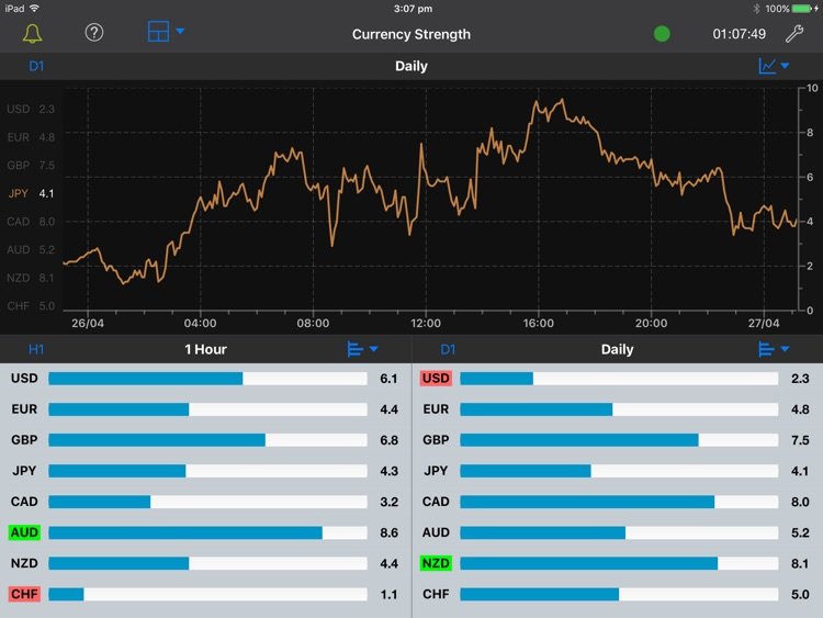 Forex Strength Meter for iPad