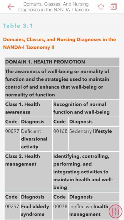 Nursing Diagnoses: NANDA codes screenshot-3