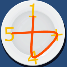 Activities of Math on a Plate