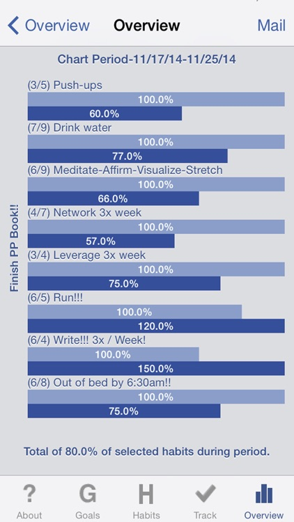 The Habit Factor® LITE | Habits 2 Goals Tracker screenshot-4