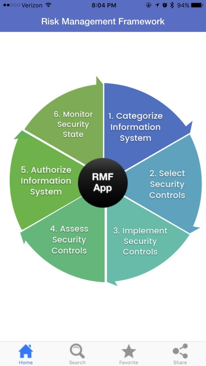 Risk Management Framework RMF