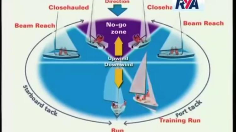 Sailing Master Class