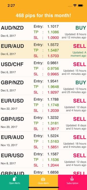 Trading signals alerts