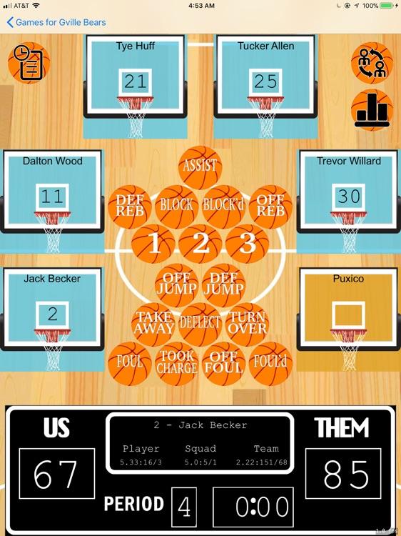 Moneyball for Basketball