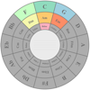 Circle Of Fifths (Ads Free)