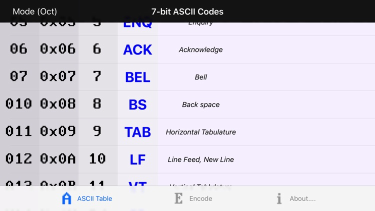 ASCII Codes Table