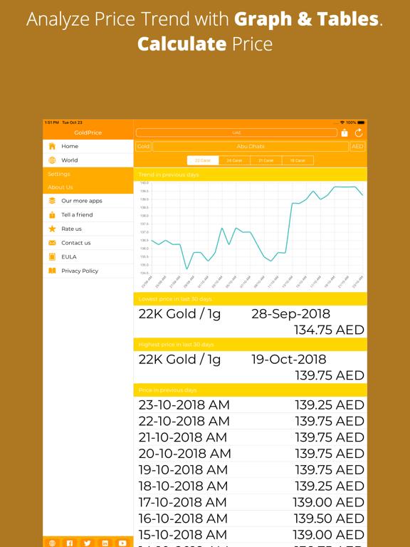 Gold Price Live in Gulf | App Price Drops
