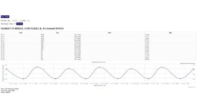 Pennsylvania Tide Chart Screenshot