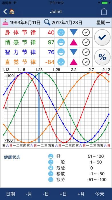 【健康生活】生理节律Ω