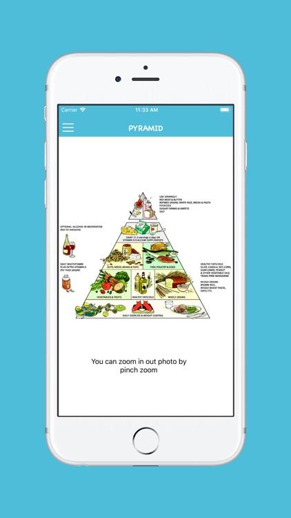 Keto Diet Food For Beginners screenshot-3
