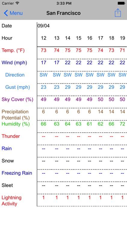 Forecast Now+ screenshot-3