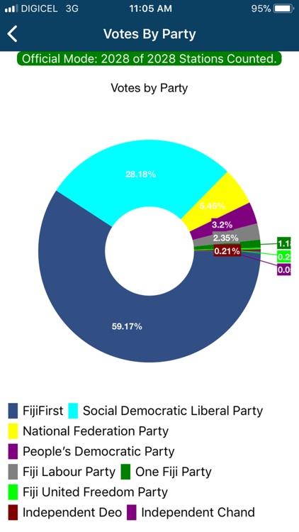 FEO Results App by Fijian Elections Office