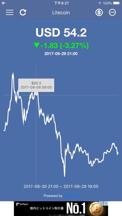 Litecoin Price & Widget screenshot-4