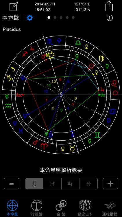 高吉占星专业版 - 流年运势运程全解析