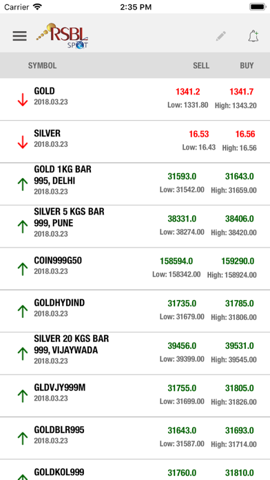 RSBL SPOT - Gold Silver Prices