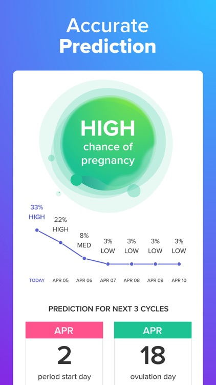 Glow Ovulation, Period Tracker