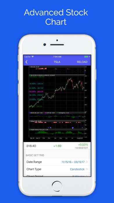 5Min Chart for Stocks Market Screenshot