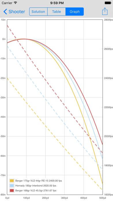 Shooter (Ballistic Calculator) by Kennedy Development Group, LLC