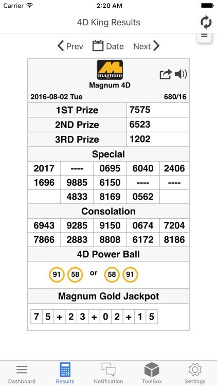 Magnum Size Chart