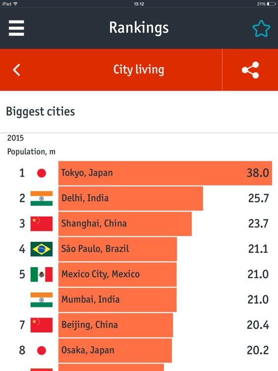 World In Figures screenshot-4