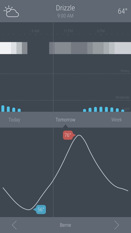 DotWeather - Weather forecasts made simple