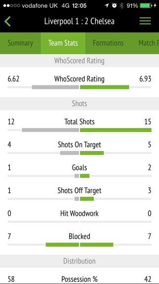 تحميل WhoScored Football App للكمبيوتر