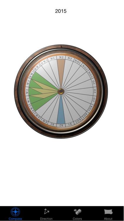 Fenshui compass