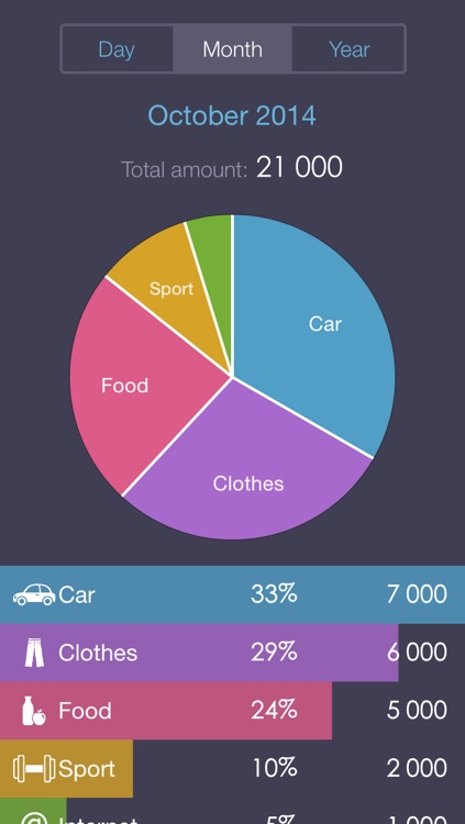 Expenses OK - the excellent expense tracker (its handy widget save your time,money and finance) screenshot-2