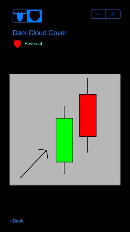 Candlestick Patterns screenshot-0