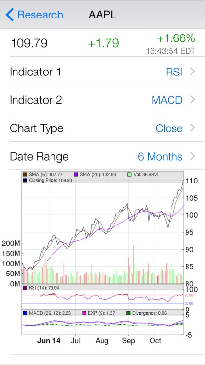 Stock Market Analyst Rating : Pro Analyst Ratings with Real Time Quote, Chart, and Unlimited Watchlist