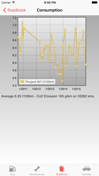 RoadService : Follow maintenance and fuel car-bike screenshot-3