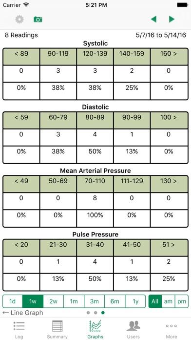 iBP Blood Pressure screenshot1