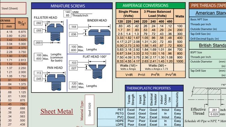 The Engineering Slide Chart