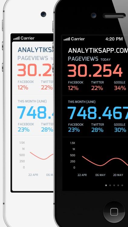 Analytiks - Google Analytics website stats, infographics, social media