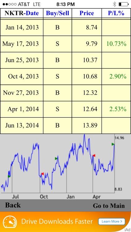 Stock Swing Signals