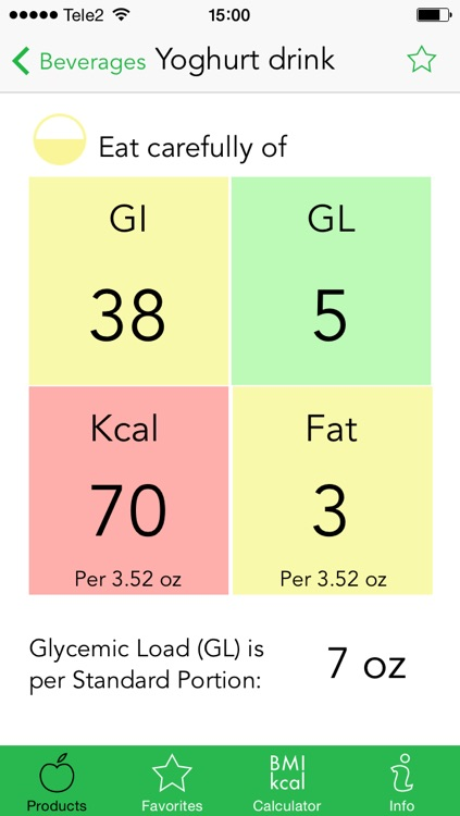 Low Carb Diet Helper