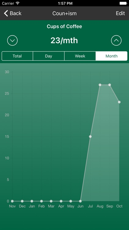 Countism - Tally Counter with Graphs and Averages screenshot-3